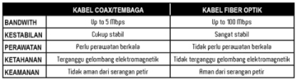Perbedaan kabel optik dengan kabel tembaga